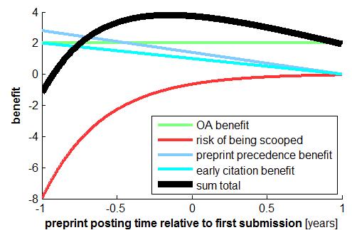preprint benefits afo posting time