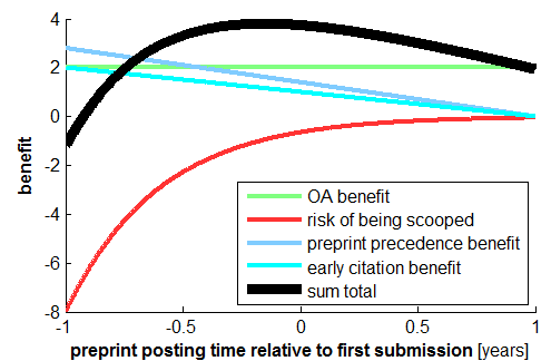 preprint benefits afo posting time