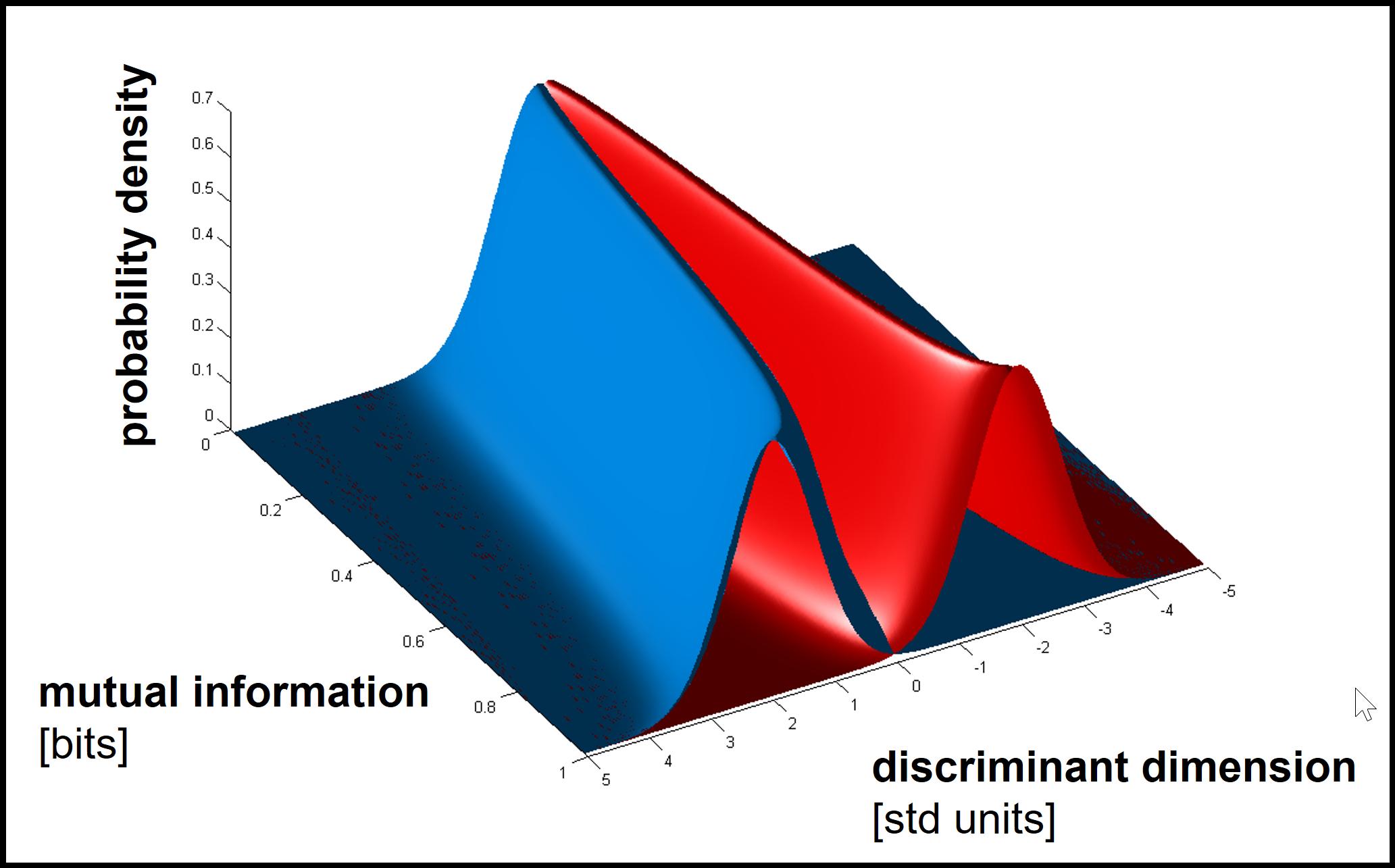 gaussian separation -- mutual information